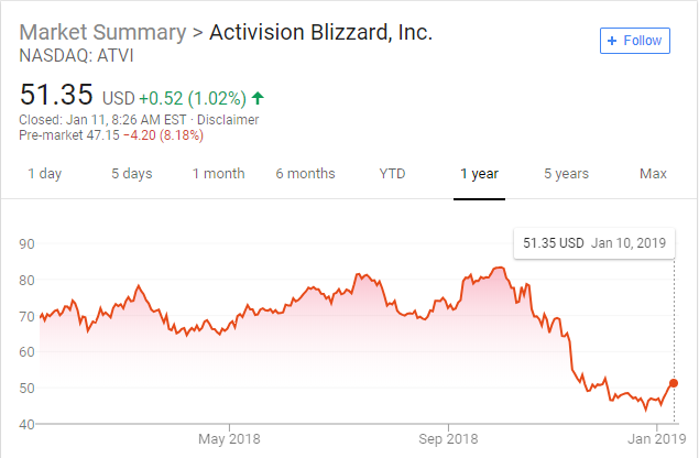activision 1 year