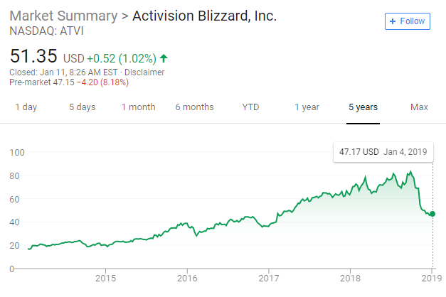 activision 5 year